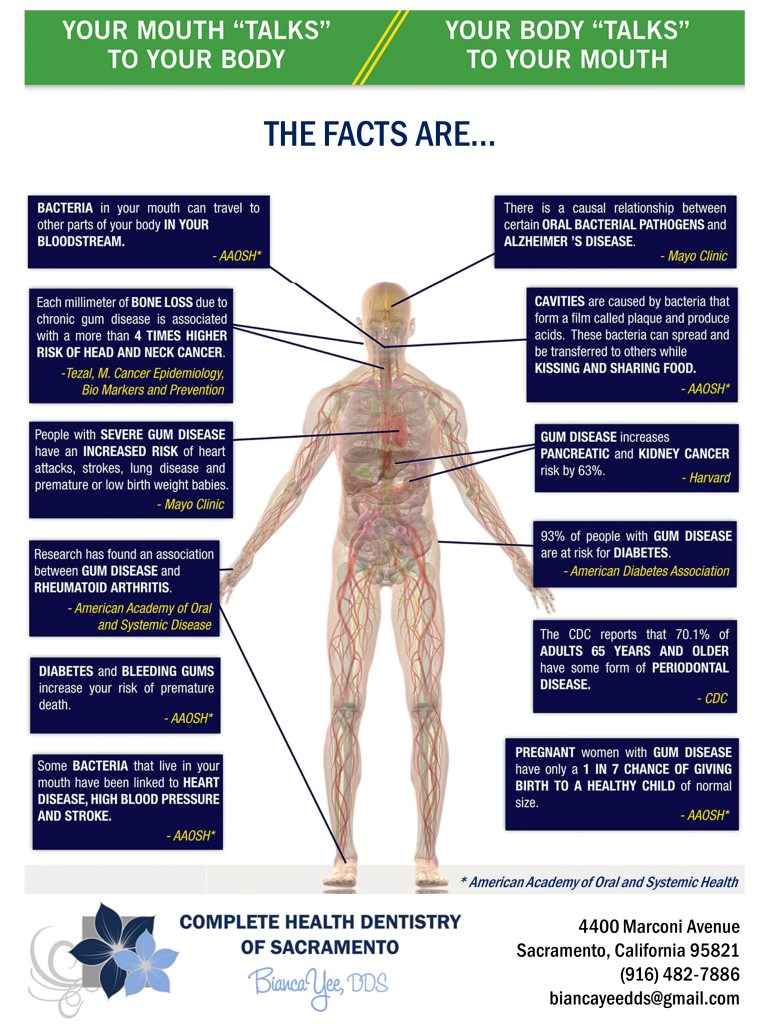 The Facts are... your mouth directly affects the rest of the body!